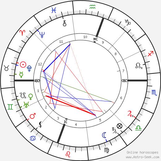 Уильям Рэндольф Херст William Randolph Hearst день рождения гороскоп, William Randolph Hearst Натальная карта онлайн
