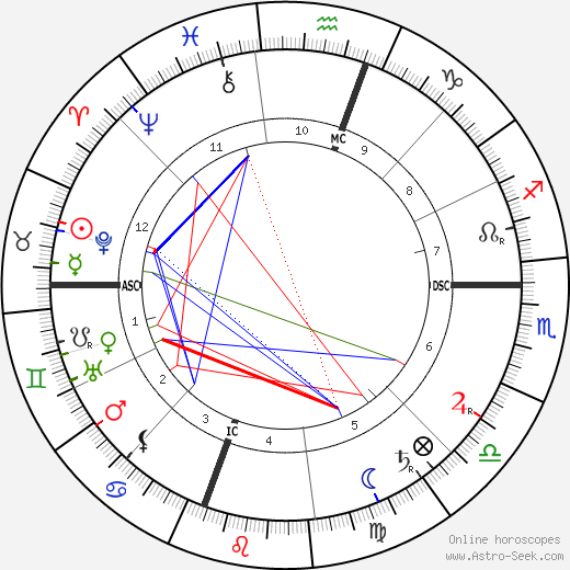 William Randolph Hearst astro natal birth chart, William Randolph Hearst horoscope, astrology
