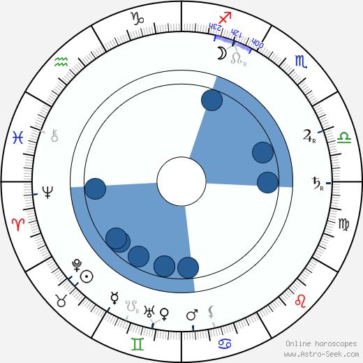 Ole Olsen wikipedia, horoscope, astrology, instagram