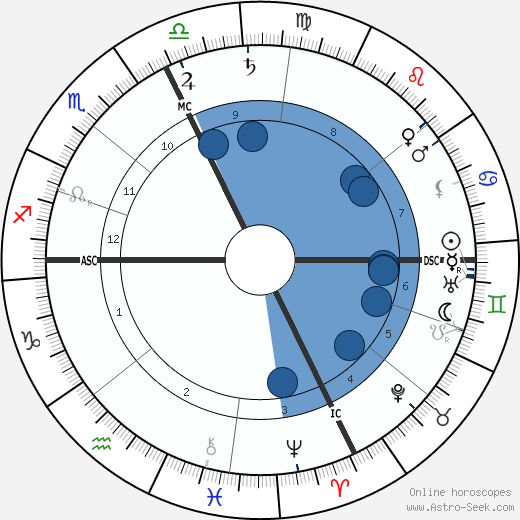 Felix Weingartner wikipedia, horoscope, astrology, instagram