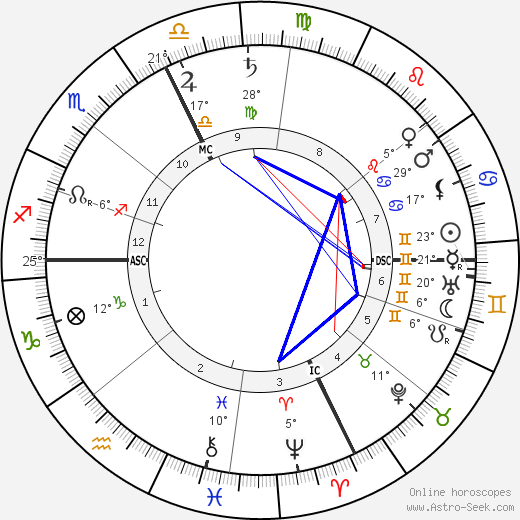 Felix Weingartner birth chart, biography, wikipedia 2019, 2020