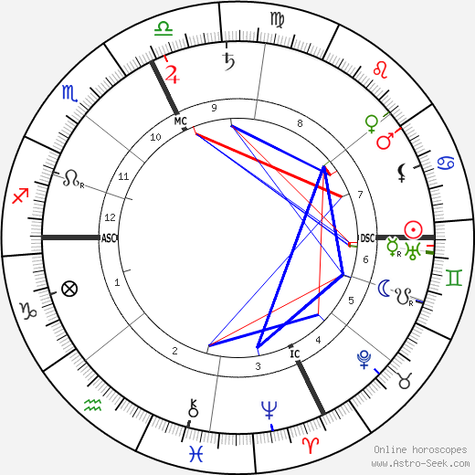 Felix Weingartner astro natal birth chart, Felix Weingartner horoscope, astrology