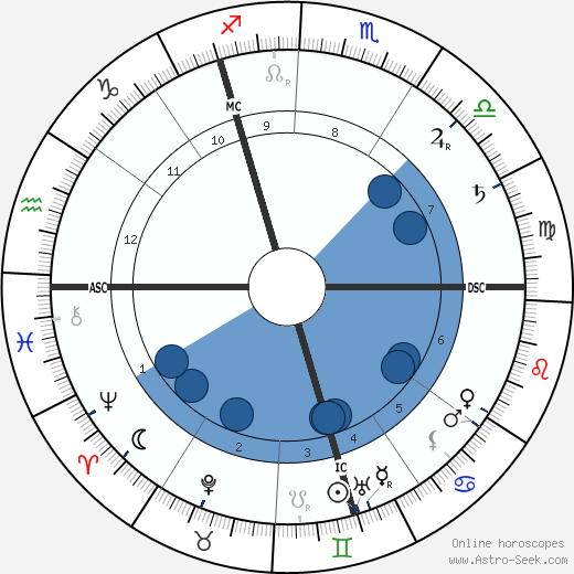 Louis Couperus wikipedia, horoscope, astrology, instagram