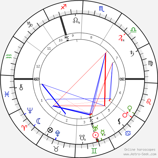Louis Couperus tema natale, oroscopo, Louis Couperus oroscopi gratuiti, astrologia