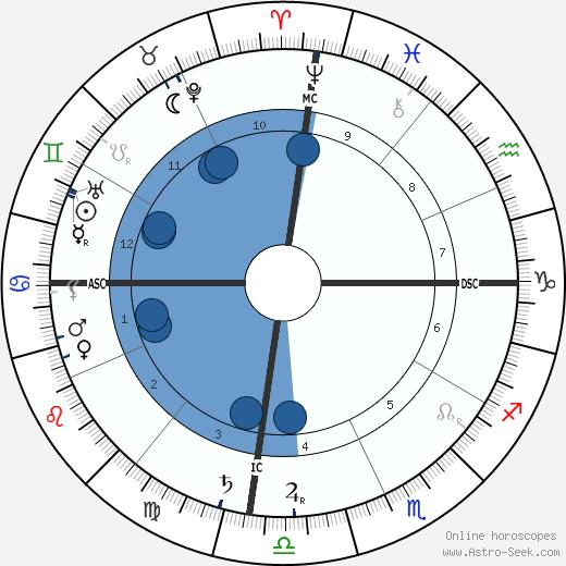 Margaret Murray wikipedia, horoscope, astrology, instagram