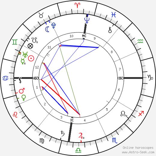 Маргарет Мюррей Margaret Murray день рождения гороскоп, Margaret Murray Натальная карта онлайн
