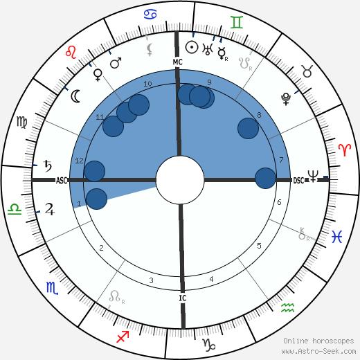 Maximilian Wolf wikipedia, horoscope, astrology, instagram