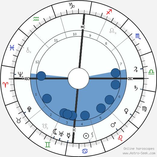 Albert Calmette wikipedia, horoscope, astrology, instagram