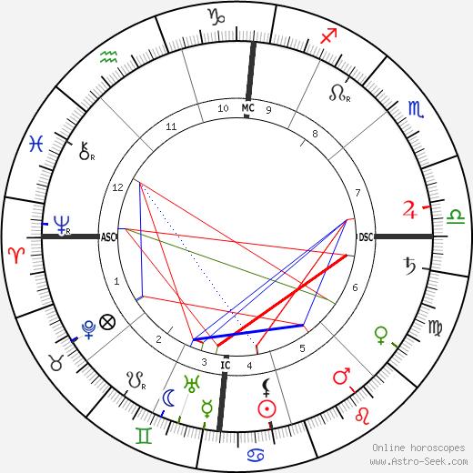 Альбер Кальмет Albert Calmette день рождения гороскоп, Albert Calmette Натальная карта онлайн