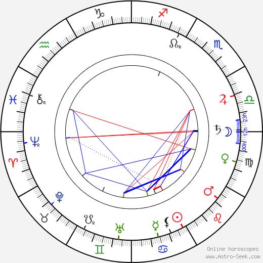 C. Aubrey Smith astro natal birth chart, C. Aubrey Smith horoscope, astrology