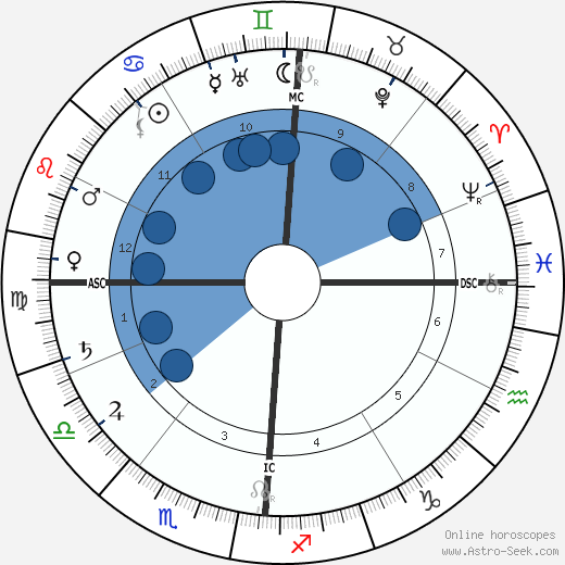 Charles Cottet wikipedia, horoscope, astrology, instagram