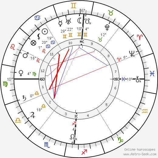 Charles Cottet birth chart, biography, wikipedia 2019, 2020