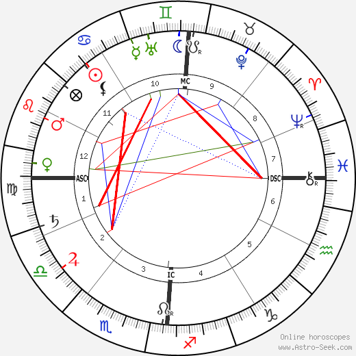 Charles Cottet astro natal birth chart, Charles Cottet horoscope, astrology