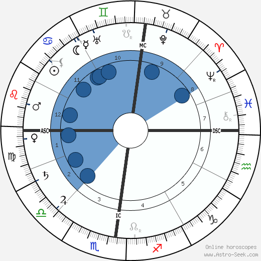 Charles Le Goffic wikipedia, horoscope, astrology, instagram