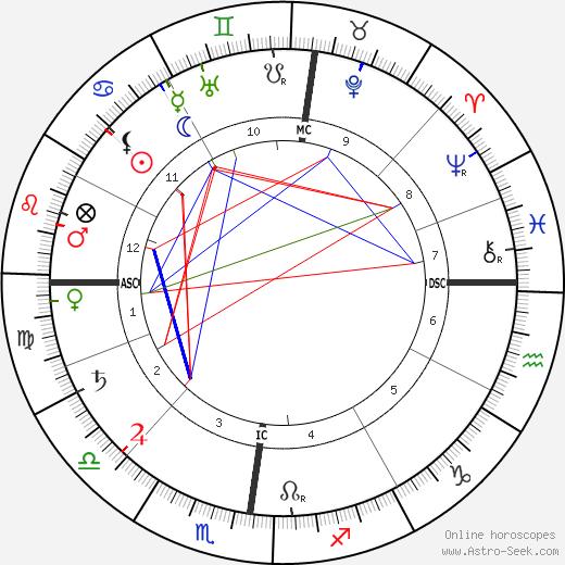 Charles Le Goffic tema natale, oroscopo, Charles Le Goffic oroscopi gratuiti, astrologia