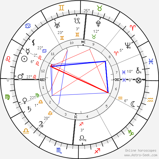 Henry Ford birth chart, biography, wikipedia 2018, 2019