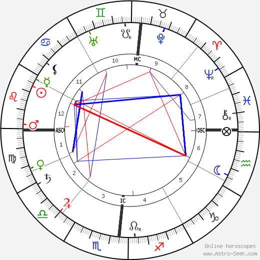Henry Ford astro natal birth chart, Henry Ford horoscope, astrology