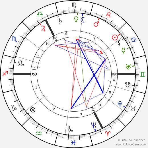 Герман Бар Hermann Bahr день рождения гороскоп, Hermann Bahr Натальная карта онлайн