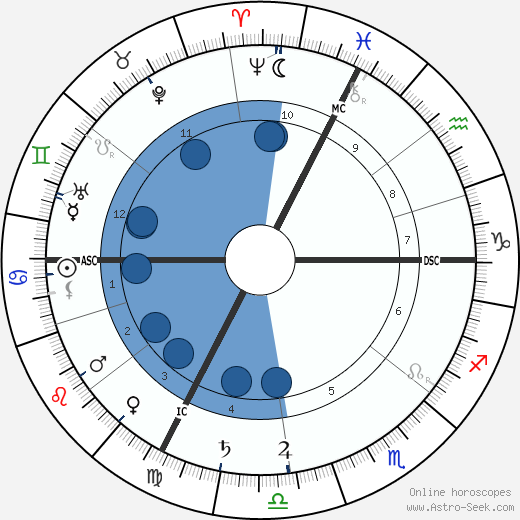 Marguerite Audoux wikipedia, horoscope, astrology, instagram