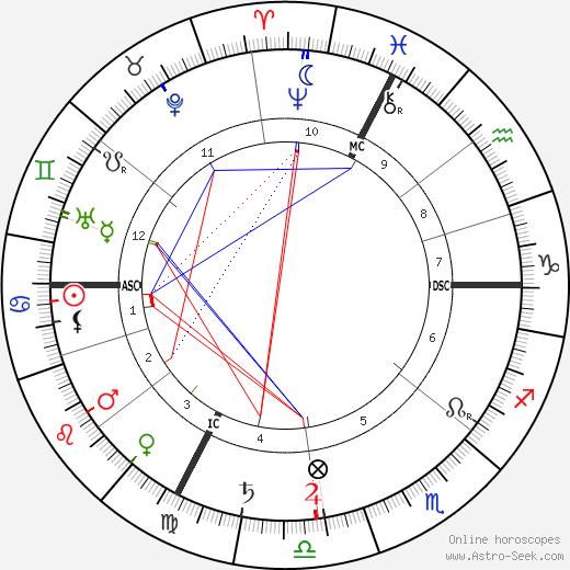 Маргарита Оду Marguerite Audoux день рождения гороскоп, Marguerite Audoux Натальная карта онлайн