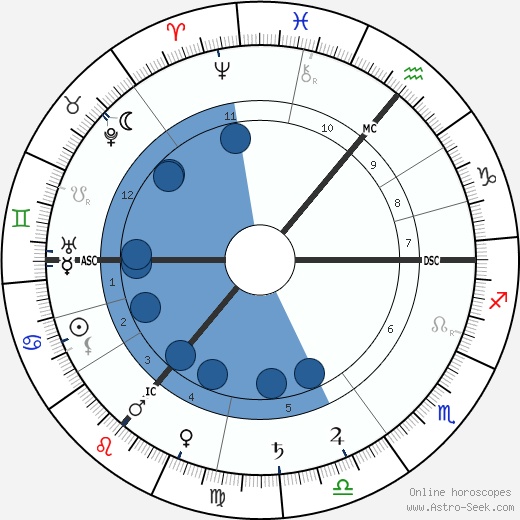Sergei Lvovich Tolstoy wikipedia, horoscope, astrology, instagram