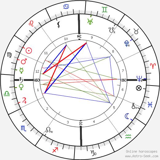 Андре Блондель André Blondel день рождения гороскоп, André Blondel Натальная карта онлайн