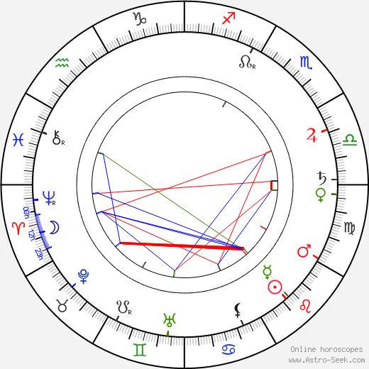 Gustav von Seyffertitz birth chart, Gustav von Seyffertitz astro natal horoscope, astrology