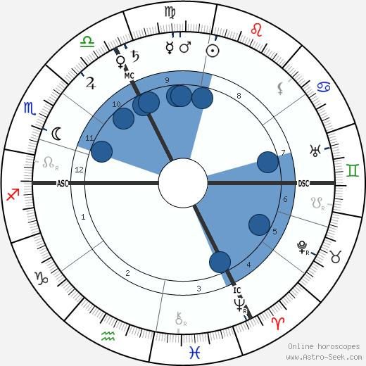 Hélène van Zuylen wikipedia, horoscope, astrology, instagram