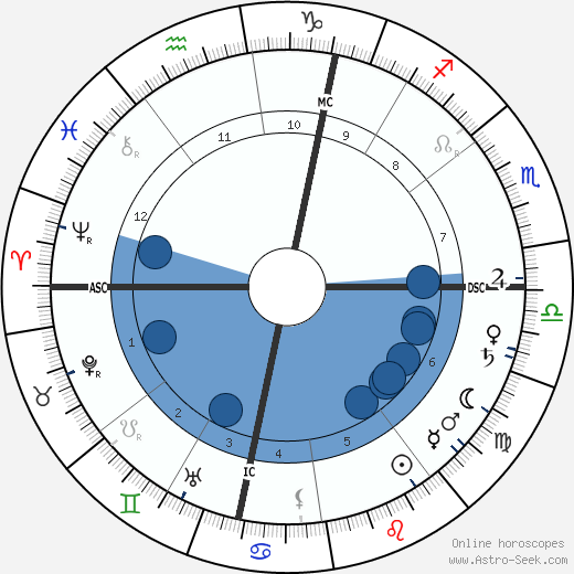 Henri-Constant-Gabriel Pierne wikipedia, horoscope, astrology, instagram
