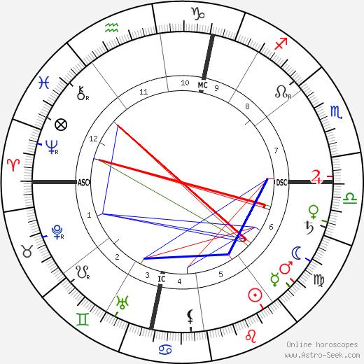 Henri-Constant-Gabriel Pierne день рождения гороскоп, Henri-Constant-Gabriel Pierne Натальная карта онлайн