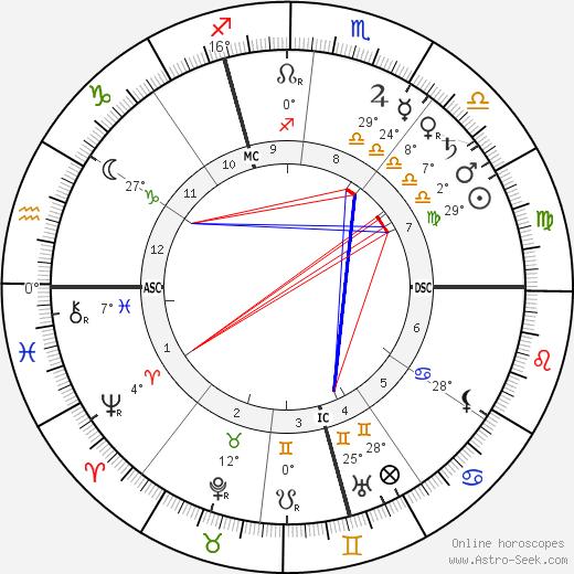 Alexandre Yersin birth chart, biography, wikipedia 2019, 2020