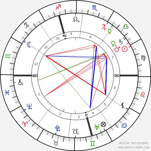 Alexandre Yersin tema natale, oroscopo, Alexandre Yersin oroscopi gratuiti, astrologia