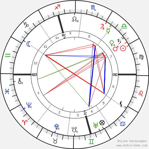 Alexandre Yersin astro natal birth chart, Alexandre Yersin horoscope, astrology