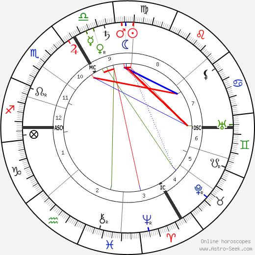 Franz von Hipper birth chart, Franz von Hipper astro natal horoscope, astrology