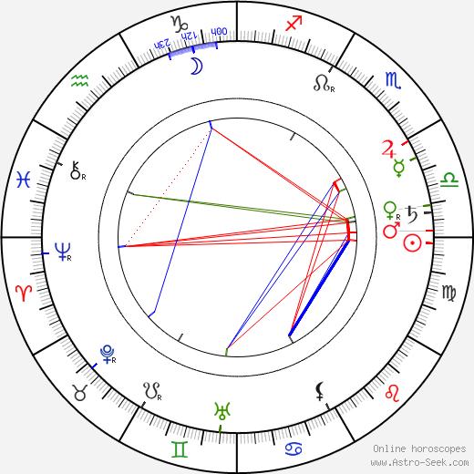 John Bunny astro natal birth chart, John Bunny horoscope, astrology