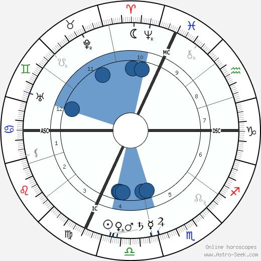 Xavier Privas wikipedia, horoscope, astrology, instagram