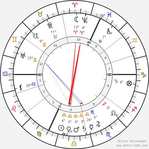 Xavier Privas birth chart, biography, wikipedia 2019, 2020