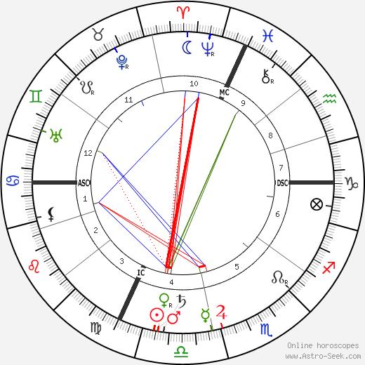 Xavier Privas astro natal birth chart, Xavier Privas horoscope, astrology