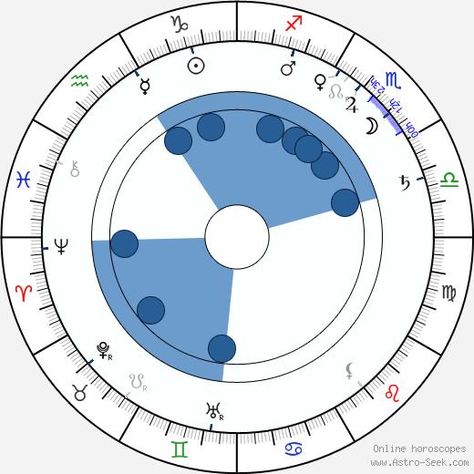 George Albert Smith wikipedia, horoscope, astrology, instagram