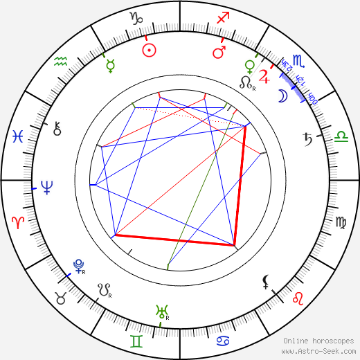 George Albert Smith tema natale, oroscopo, George Albert Smith oroscopi gratuiti, astrologia