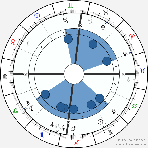 James Caird wikipedia, horoscope, astrology, instagram