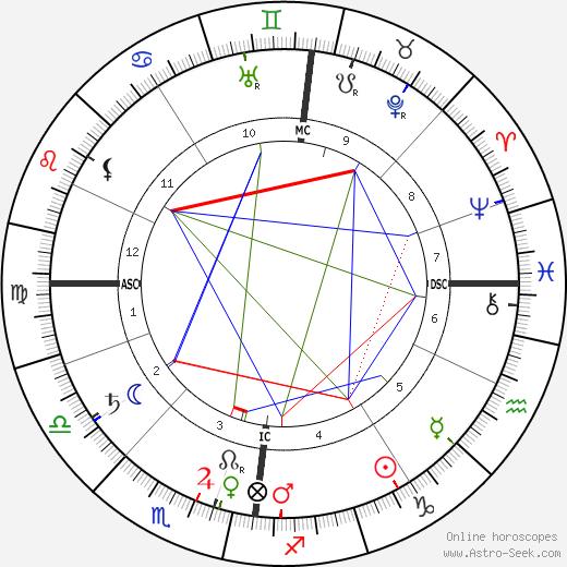 James Caird tema natale, oroscopo, James Caird oroscopi gratuiti, astrologia
