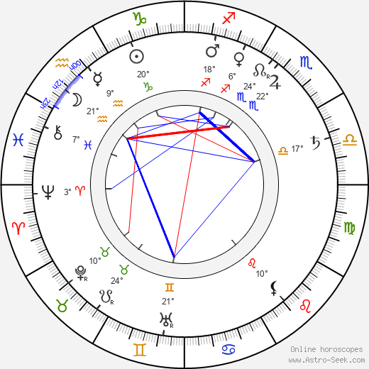 Thomas F. Dixon Jr. birth chart, biography, wikipedia 2018, 2019