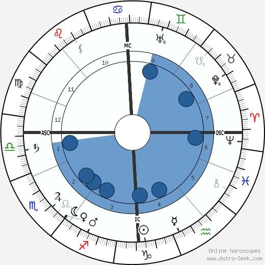 Thomas R. Dewar wikipedia, horoscope, astrology, instagram
