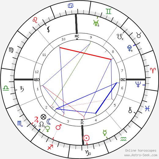 Thomas R. Dewar tema natale, oroscopo, Thomas R. Dewar oroscopi gratuiti, astrologia