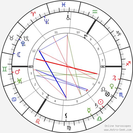 Elinor Glyn tema natale, oroscopo, Elinor Glyn oroscopi gratuiti, astrologia