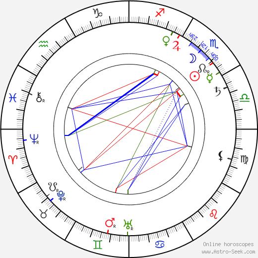 Emil Focht tema natale, oroscopo, Emil Focht oroscopi gratuiti, astrologia
