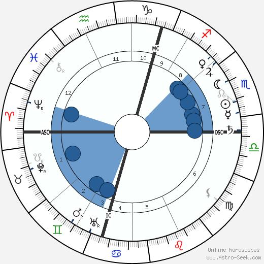 Gordon Lang wikipedia, horoscope, astrology, instagram