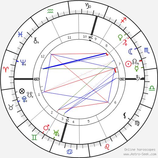 Gordon Lang день рождения гороскоп, Gordon Lang Натальная карта онлайн