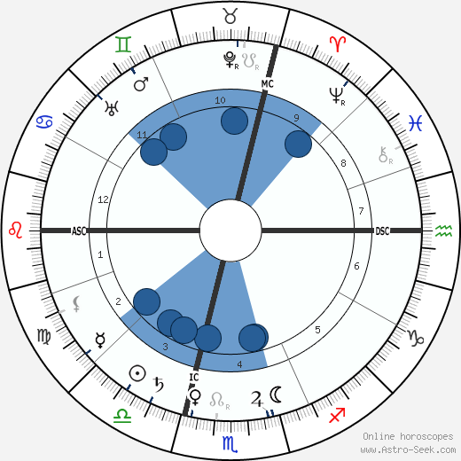 Louis Lumière wikipedia, horoscope, astrology, instagram